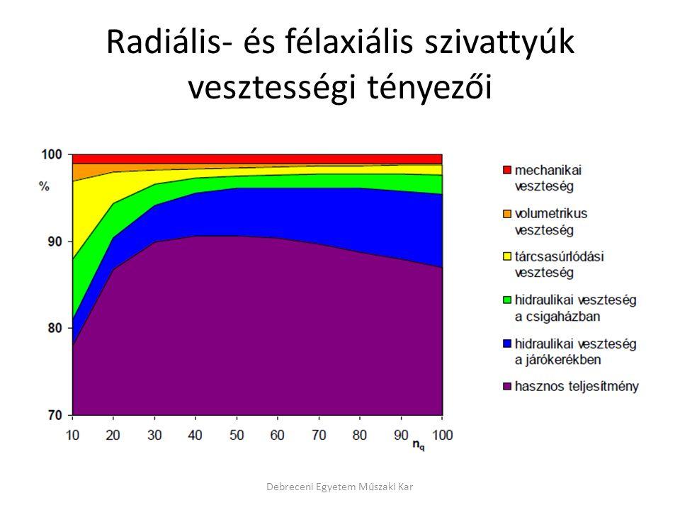 Radiális- és félaxiális szivattyúk vesztességi tényezői Debreceni Egyetem Műszaki Kar