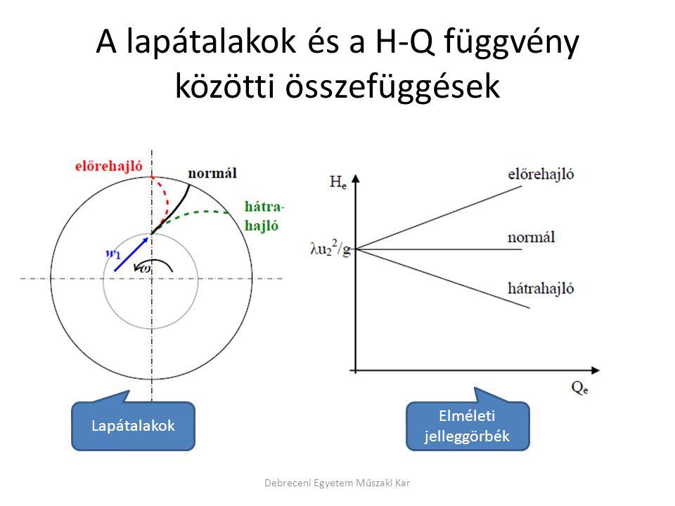 A lapátalakok és a H-Q függvény közötti összefüggések Debreceni Egyetem Műszaki Kar Lapátalakok Elméleti jelleggörbék