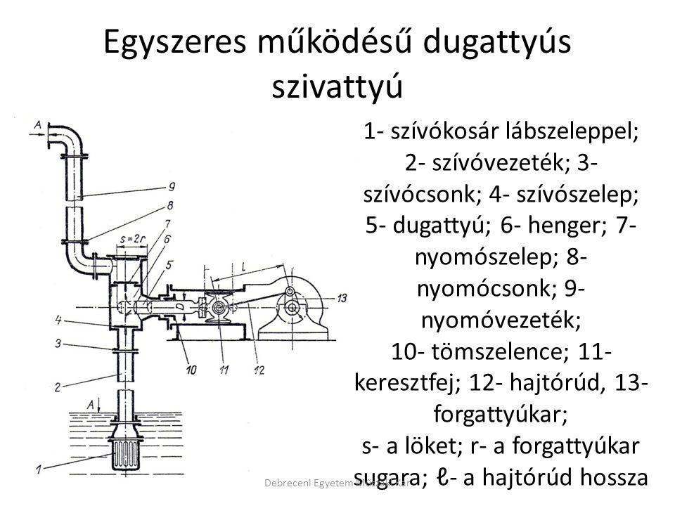 Egyszeres működésű dugattyús szivattyú 1- szívókosár lábszeleppel; 2- szívóvezeték; 3- szívócsonk; 4- szívószelep; 5- dugattyú; 6- henger; 7- nyomósze