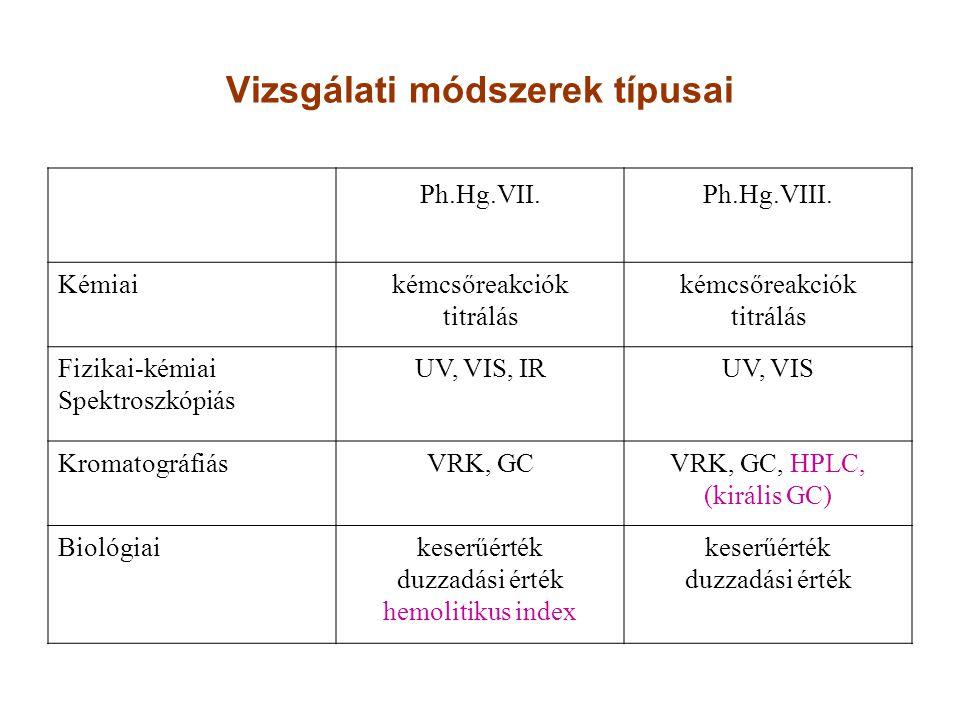 Vizsgálati módszerek típusai Ph.Hg.VII.Ph.Hg.VIII. Kémiaikémcsőreakciók titrálás kémcsőreakciók titrálás Fizikai-kémiai Spektroszkópiás UV, VIS, IRUV,