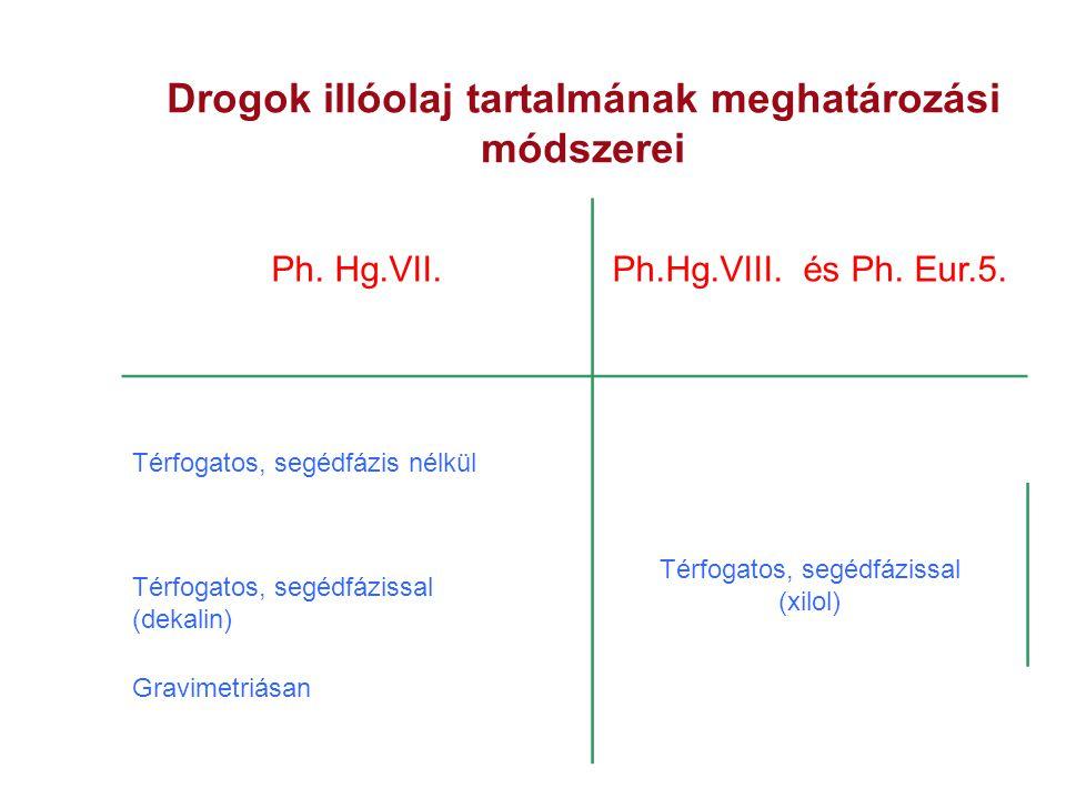 Drogok illóolaj tartalmának meghatározási módszerei Ph. Hg.VII.Ph.Hg.VIII. és Ph. Eur.5. Térfogatos, segédfázis nélkül Térfogatos, segédfázissal (xilo