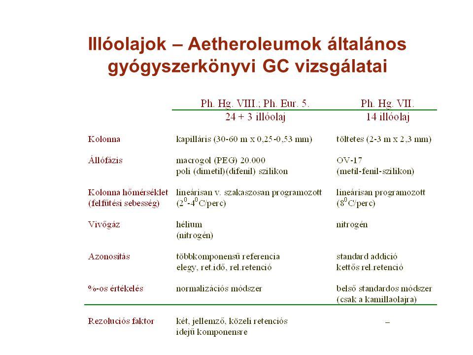 Illóolajok – Aetheroleumok általános gyógyszerkönyvi GC vizsgálatai
