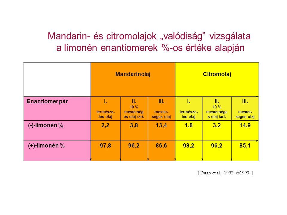 """Mandarin- és citromolajok """"valódiság"""" vizsgálata a limonén enantiomerek %-os értéke alapján MandarinolajCitromolaj Enantiomer párI. természe- tes olaj"""