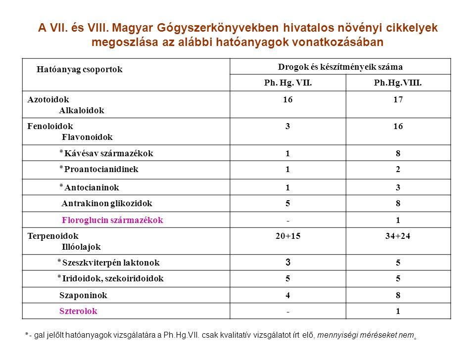 A VII. és VIII. Magyar Gógyszerkönyvekben hivatalos növényi cikkelyek megoszlása az alábbi hatóanyagok vonatkozásában Hatóanyag csoportok Drogok és ké