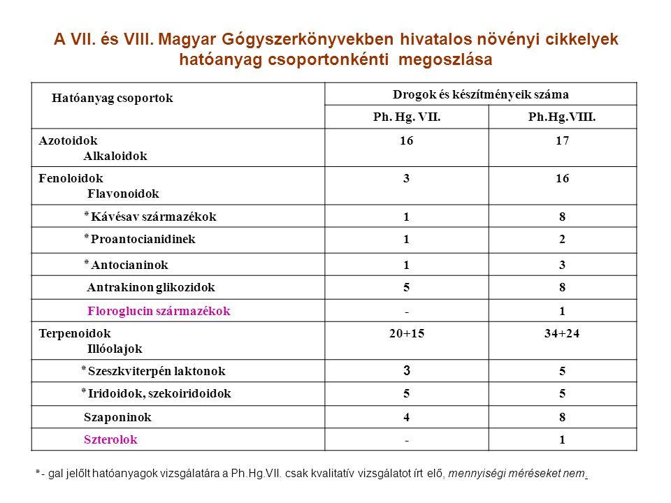 A VII. és VIII. Magyar Gógyszerkönyvekben hivatalos növényi cikkelyek hatóanyag csoportonkénti megoszlása Hatóanyag csoportok Drogok és készítményeik