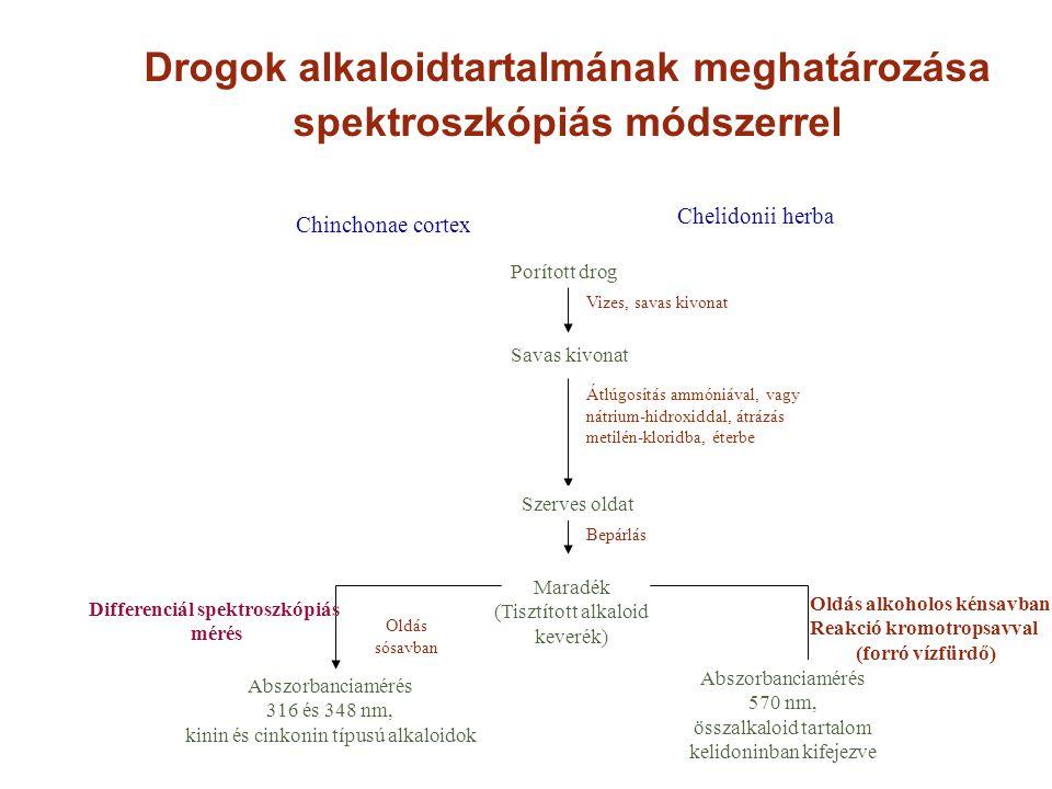 Drogok alkaloidtartalmának meghatározása spektroszkópiás módszerrel Porított drog Bepárlás Maradék (Tisztított alkaloid keverék) Oldás sósavban Abszor