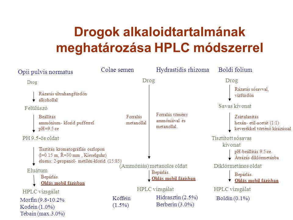 Drogok alkaloidtartalmának meghatározása HPLC módszerrel Opii pulvis normatus Drog Rázatás ultrahangfürdőn alkohollal Felülúszó Beállítás ammónium- kl
