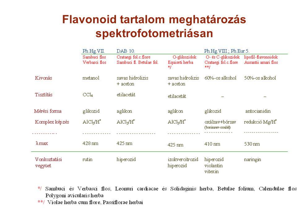 Flavonoid tartalom meghatározás spektrofotometriásan