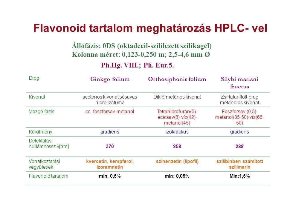 Flavonoid tartalom meghatározás HPLC- vel Állófázis: 0DS (oktadecil-szililezett szilikagél) Kolonna méret: 0,123-0,250 m; 2,5-4,6 mm Ø Ph.Hg. VIII.; P