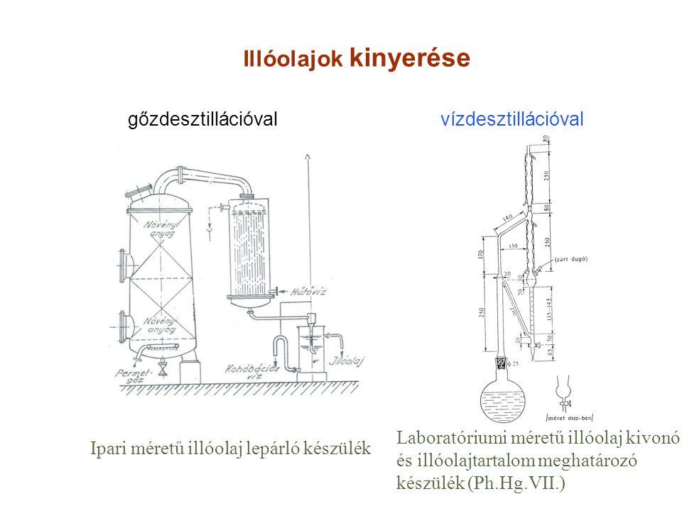 Illóolajok kinyerése gőzdesztillációval vízdesztillációval Ipari méretű illóolaj lepárló készülék Laboratóriumi méretű illóolaj kivonó és illóolajtart
