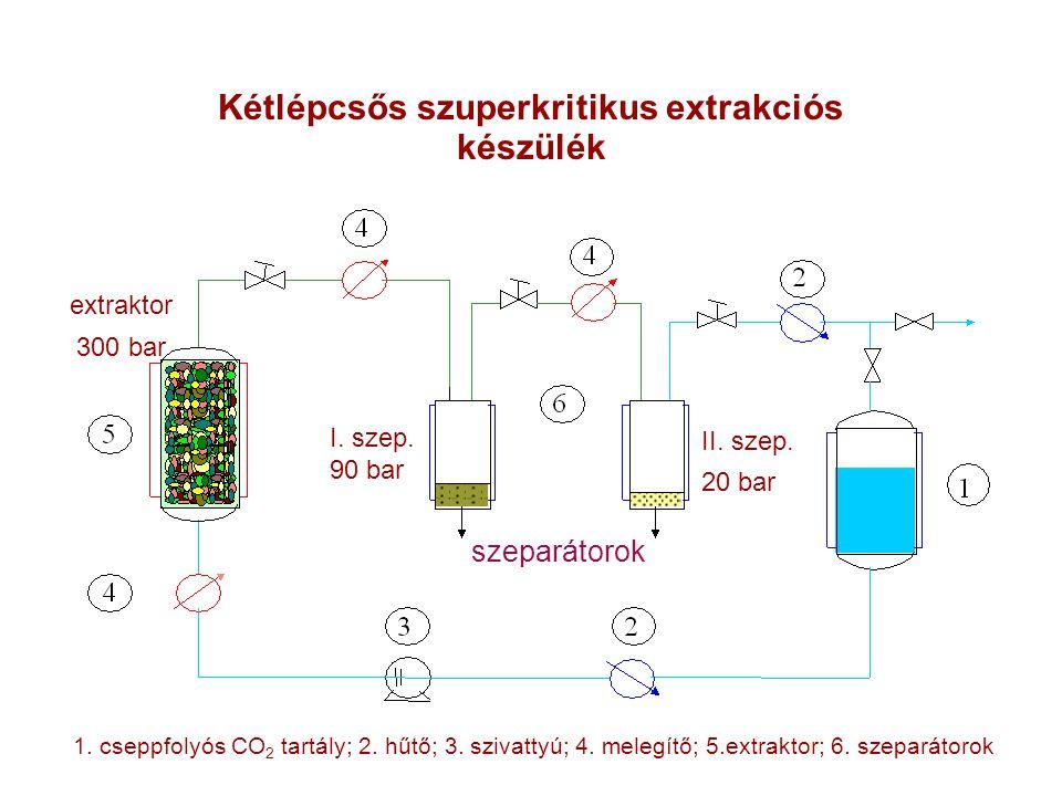 Kétlépcsős szuperkritikus extrakciós készülék 1. cseppfolyós CO 2 tartály; 2. hűtő; 3. szivattyú; 4. melegítő; 5.extraktor; 6. szeparátorok szeparátor