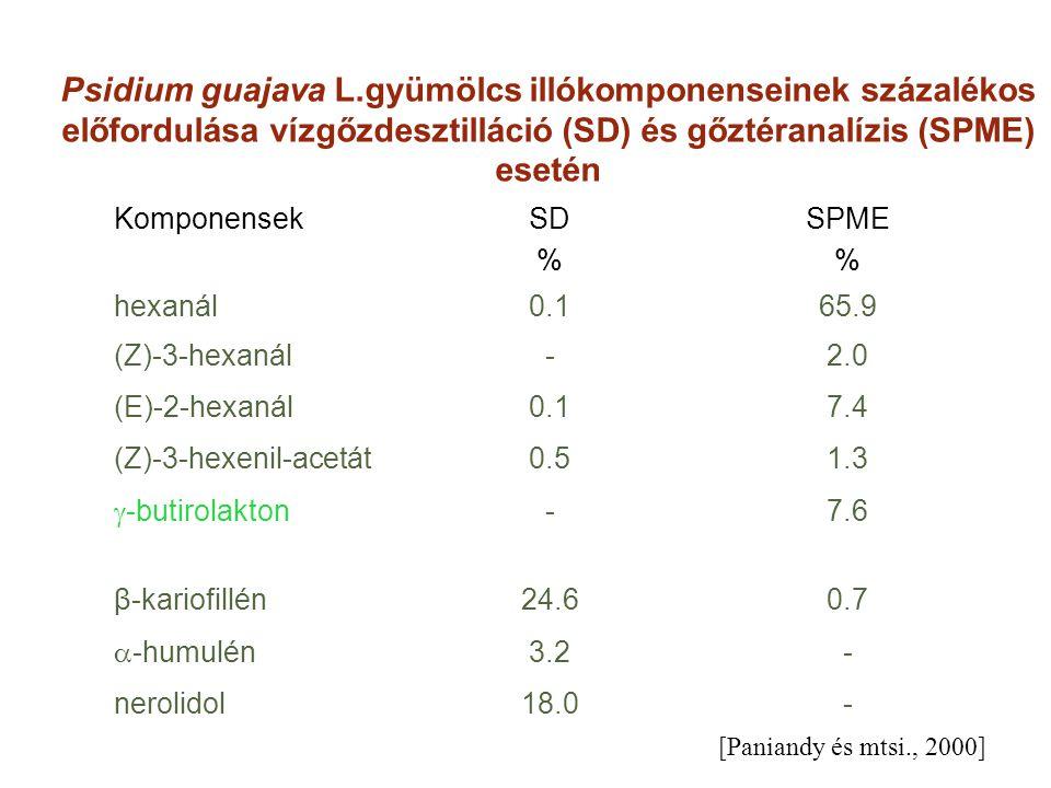 Psidium guajava L.gyümölcs illókomponenseinek százalékos előfordulása vízgőzdesztilláció (SD) és gőztéranalízis (SPME) esetén KomponensekSD % SPME % h