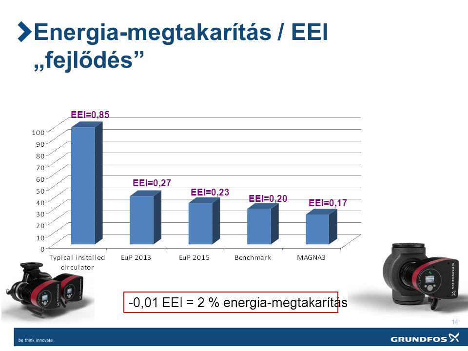 """14 Energia-megtakarítás / EEI """"fejlődés EEI=0,85 EEI=0,27 EEI=0,23 EEI=0,20 EEI=0,17 -0,01 EEI = 2 % energia-megtakarítás"""