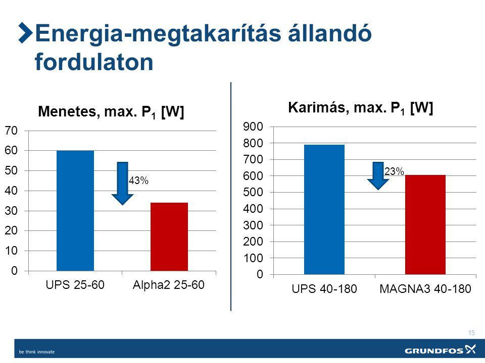 15 Energia-megtakarítás állandó fordulaton 43% 23%