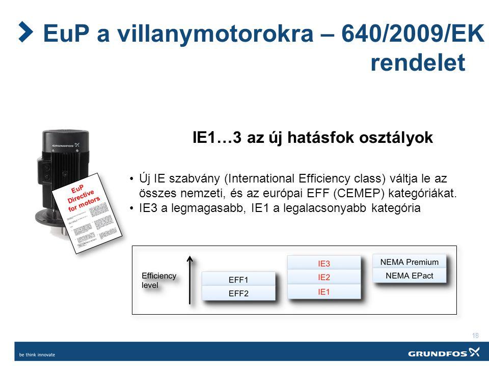 18 EuP a villanymotorokra – 640/2009/EK rendelet EuP Directive for motors IE1…3 az új hatásfok osztályok Új IE szabvány (International Efficiency class) váltja le az összes nemzeti, és az európai EFF (CEMEP) kategóriákat.