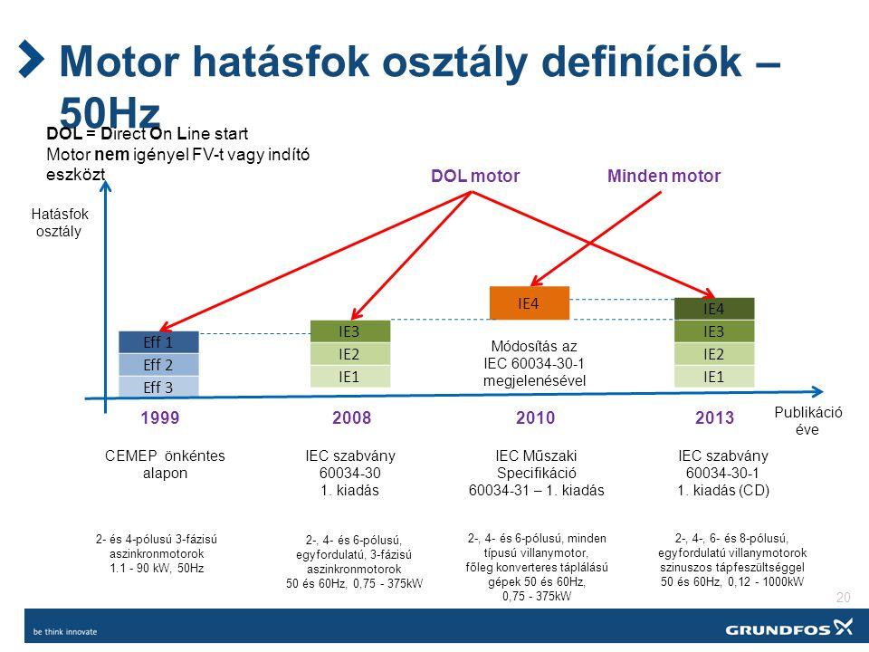 Motor hatásfok osztály definíciók – 50Hz 20 Eff 1 Eff 2 Eff 3 IE3 IE2 IE1 IE4 IE3 IE2 IE1 1999 Publikáció éve 2- és 4-pólusú 3-fázisú aszinkronmotorok 1.1 - 90 kW, 50Hz CEMEP önkéntes alapon IEC szabvány 60034-30 1.