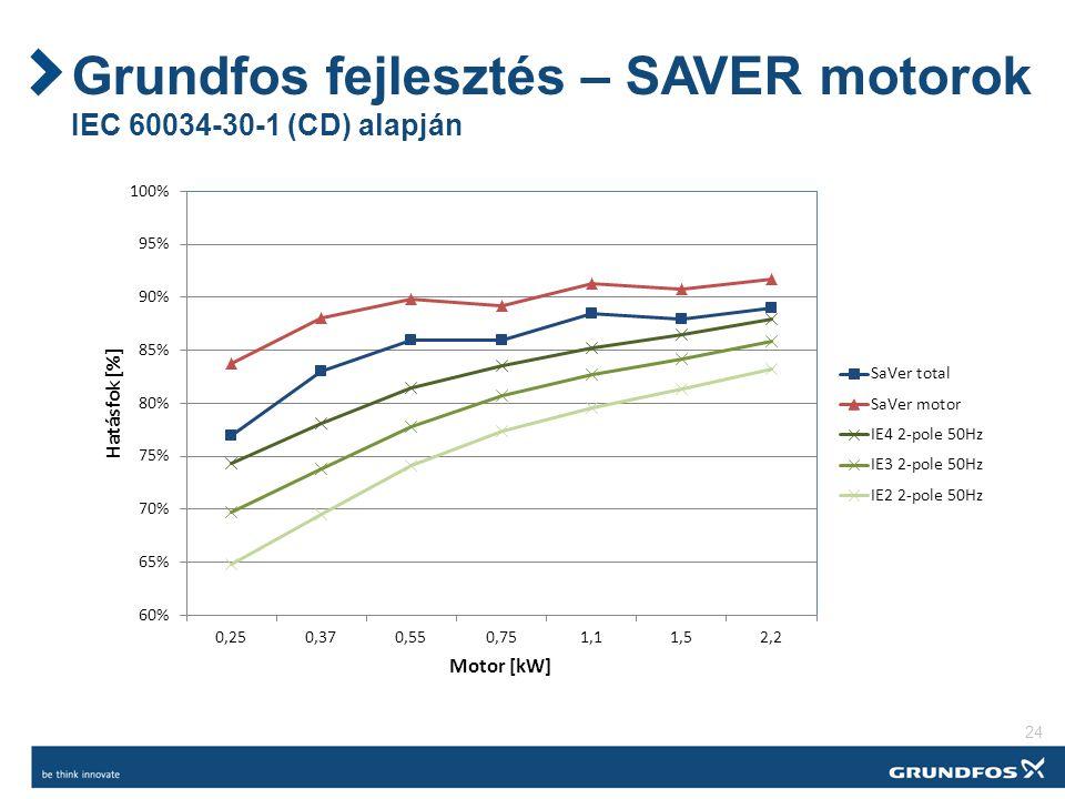 Grundfos fejlesztés – SAVER motorok IEC 60034-30-1 (CD) alapján 24
