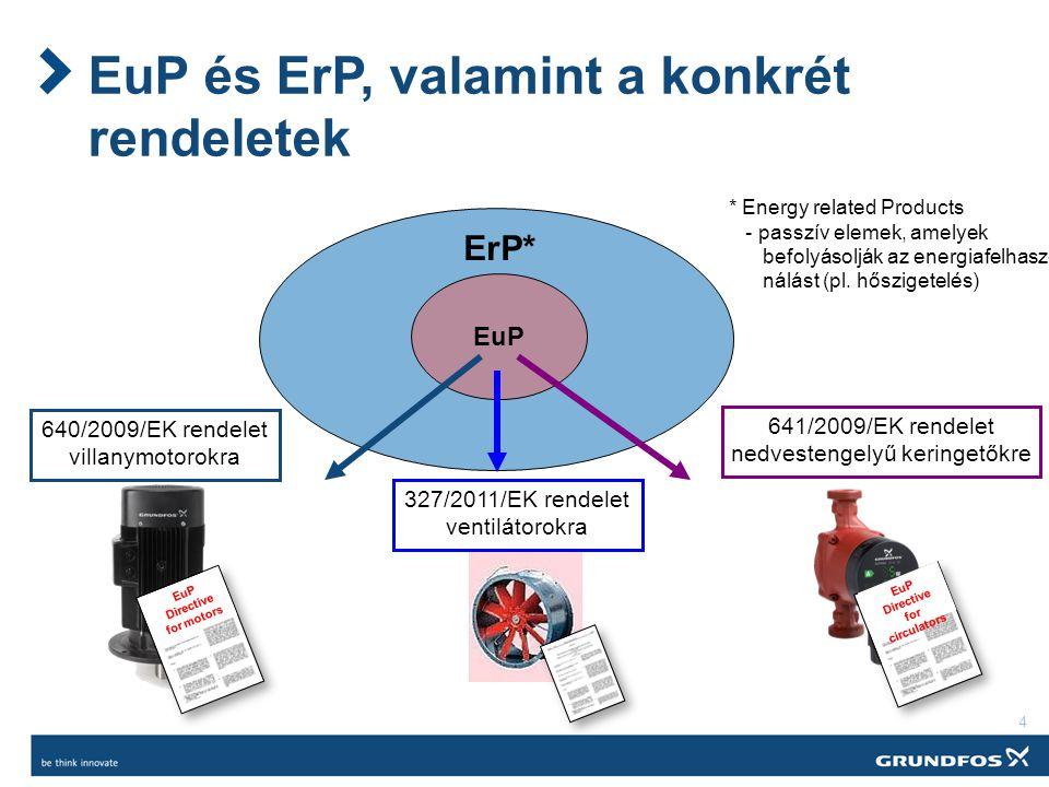 4 EuP és ErP, valamint a konkrét rendeletek EuP ErP* EuP Directive for motors EuP Directive for circulators 640/2009/EK rendelet villanymotorokra 641/2009/EK rendelet nedvestengelyű keringetőkre * Energy related Products - passzív elemek, amelyek befolyásolják az energiafelhasz- nálást (pl.