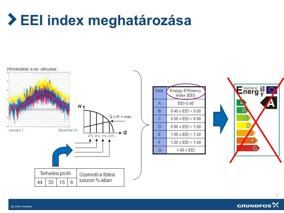 6 EEI index meghatározása Hőmérséklet éves változása : January 1.December 31.