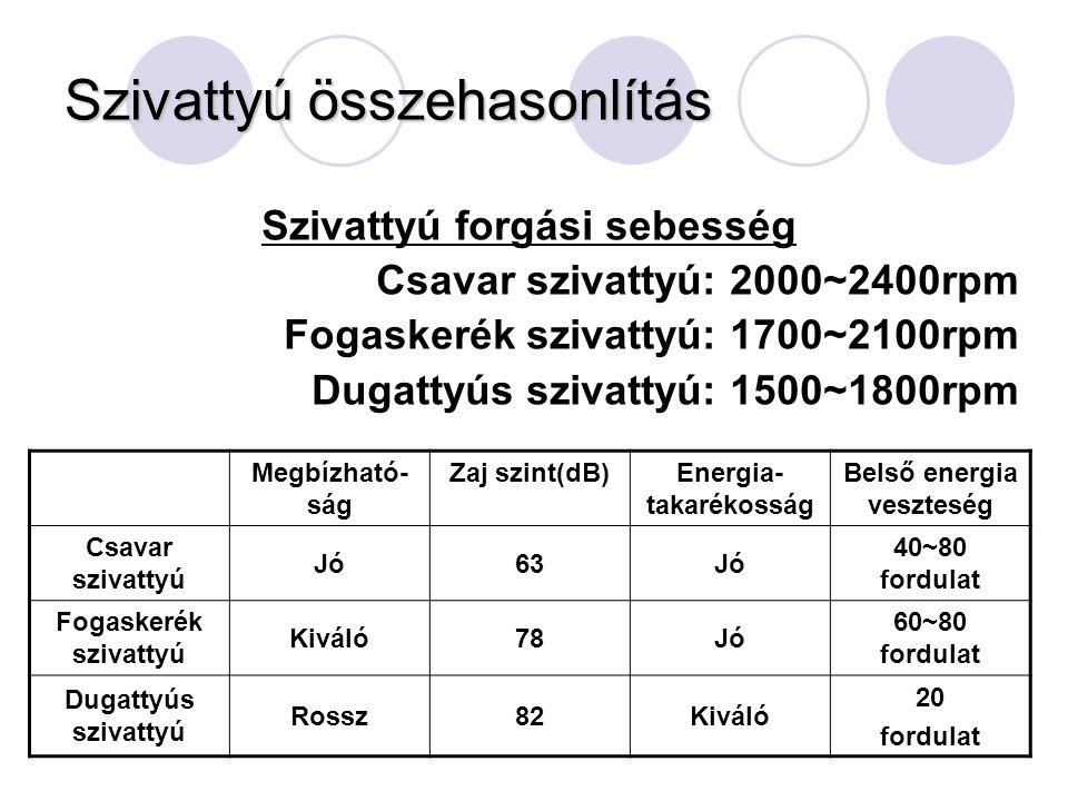 Szivattyú összehasonlítás Megbízható- ság Zaj szint(dB)Energia- takarékosság Belső energia veszteség Csavar szivattyú Jó63Jó 40~80 fordulat Fogaskerék