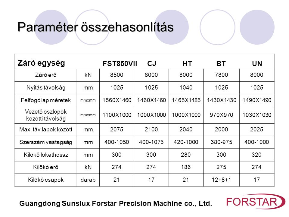 Paraméter összehasonlítás Záró egység FST850VII CJ HT BT UN Záró erőkN85008000 78008000 Nyitás távolságmm1025 10401025 Felfogó lap méretek mmxmm 1560X