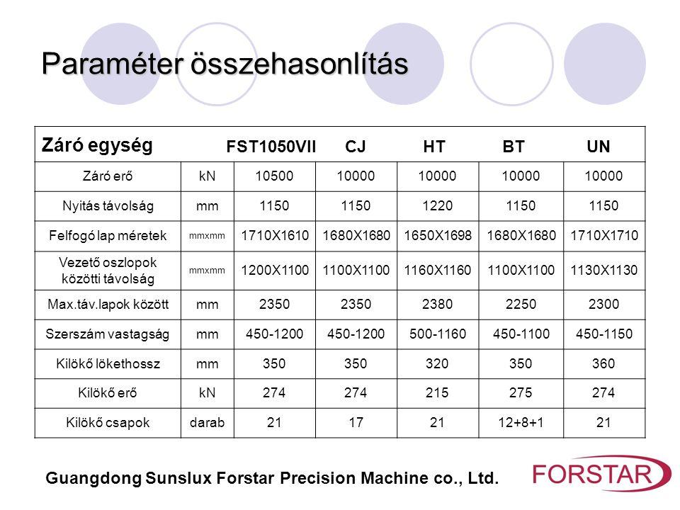 Paraméter összehasonlítás Záró egység FST1050VII CJ HT BT UN Záró erőkN1050010000 Nyitás távolságmm1150 12201150 Felfogó lap méretek mmxmm 1710X161016