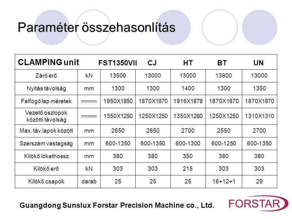 Paraméter összehasonlítás CLAMPING unit FST1350VII CJ HT BT UN Záró erőkN1350013000 1380013000 Nyitás távolságmm1300 140013001350 Felfogó lap méretek