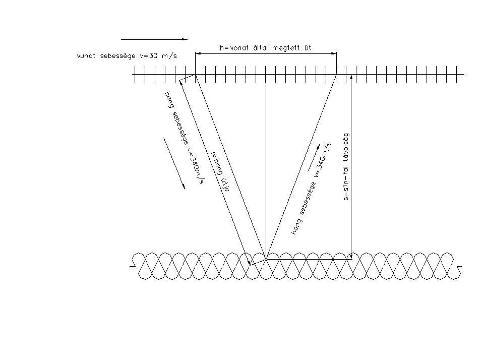 Hajítások 1) példa Egy lövedéket a vízszinteshez képest φ=55 0 szögben v 0 = 50 m/s sebességgel lövünk ki.