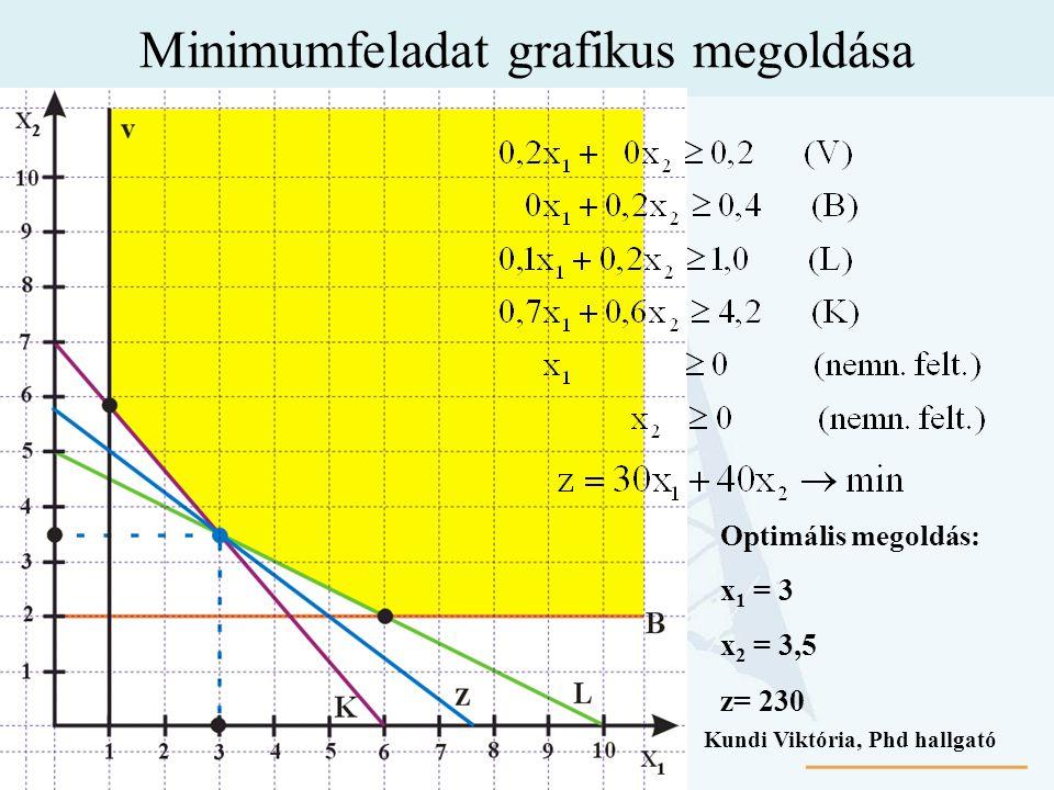 Minimumfeladat grafikus megoldása Optimális megoldás: x 1 = 3 x 2 = 3,5 z= 230 Kundi Viktória, Phd hallgató