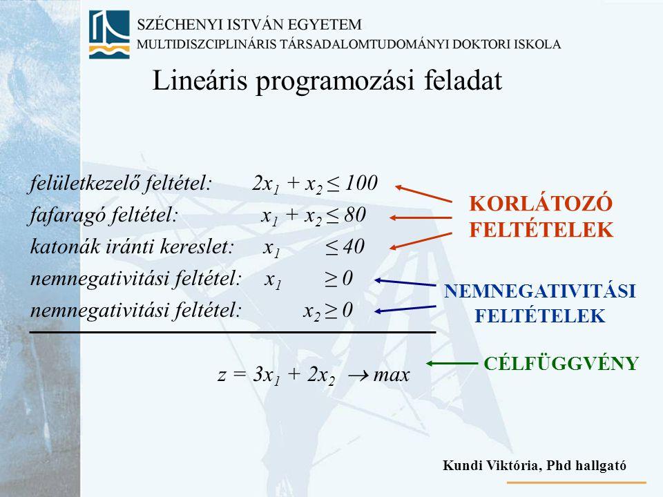 Lineáris programozási feladat felületkezelő feltétel: 2x 1 + x 2 ≤ 100 fafaragó feltétel: x 1 + x 2 ≤ 80 katonák iránti kereslet: x 1 ≤ 40 nemnegativi