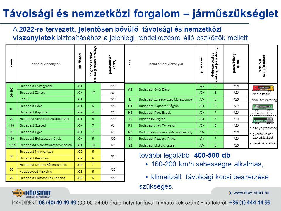 Távolsági és nemzetközi forgalom – járműszükséglet belföldi viszonylat Budapest-NyíregyházaIC+ 12 120 Budapest-ZáhonyIC+nü. kör ICIC+120 40 Budapest-P