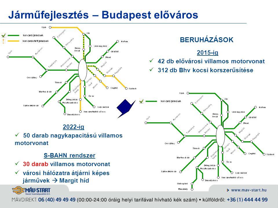 Járműfejlesztés – Budapest előváros BERUHÁZÁSOK 2015-ig 42 db elővárosi villamos motorvonat 312 db Bhv kocsi korszerűsítése 2022-ig 50 darab nagykapac