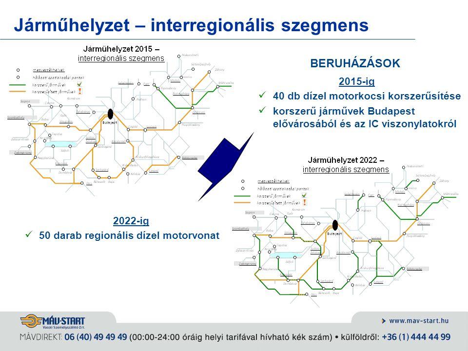 Járműhelyzet – interregionális szegmens BERUHÁZÁSOK 2015-ig 40 db dízel motorkocsi korszerűsítése korszerű járművek Budapest elővárosából és az IC vis