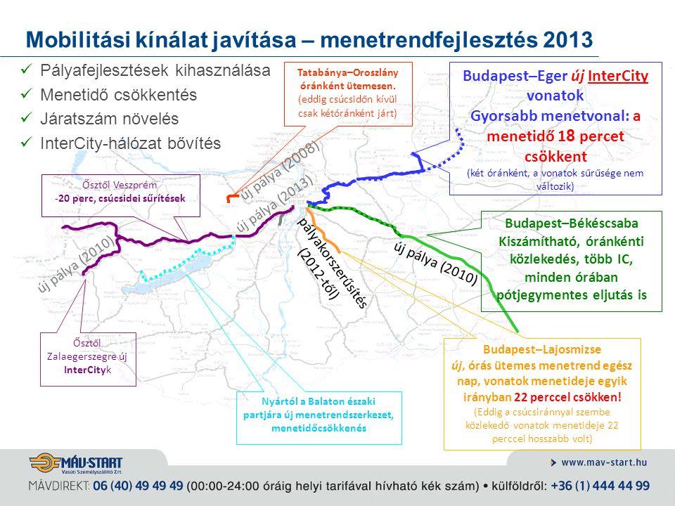 Mobilitási kínálat javítása – menetrendfejlesztés 2013 Pályafejlesztések kihasználása Menetidő csökkentés Járatszám növelés InterCity-hálózat bővítés