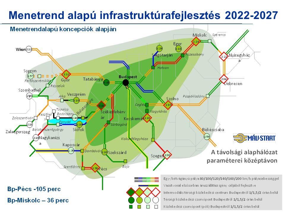 Menetrend alapú infrastruktúrafejlesztés 2022-2027