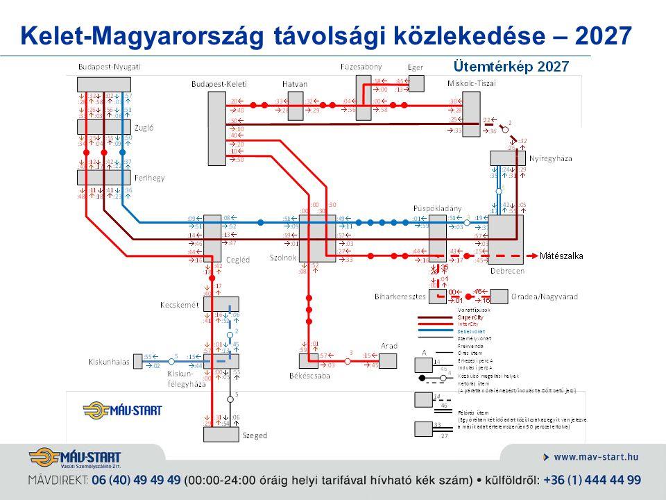 Kelet-Magyarország távolsági közlekedése – 2027