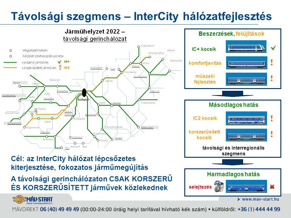 Távolsági szegmens – InterCity hálózatfejlesztés IC2 kocsik távolsági és interregionális szegmens IC+ kocsik komfortjavítás műszaki fejlesztés Másodla
