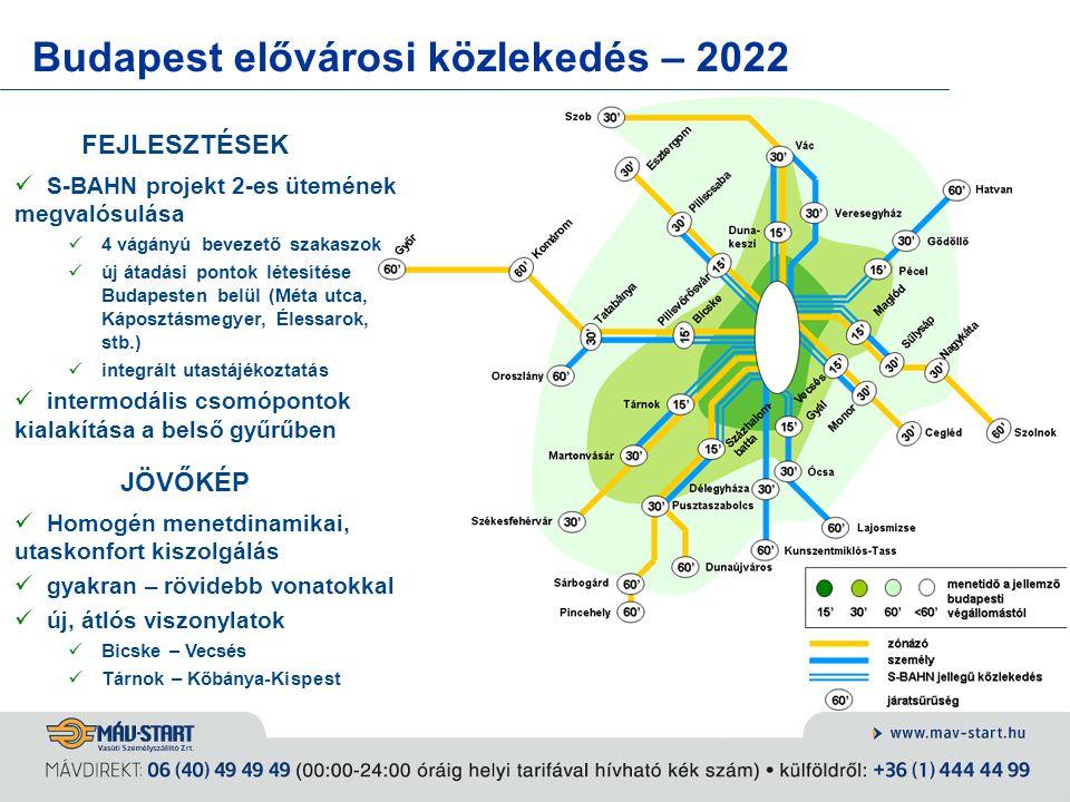 Budapest elővárosi közlekedés – 2022 JÖVŐKÉP Homogén menetdinamikai, utaskonfort kiszolgálás gyakran – rövidebb vonatokkal új, átlós viszonylatok Bics