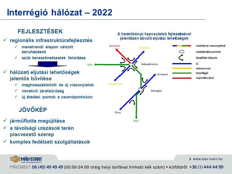 Interrégió hálózat – 2022 JÖVŐKÉP járműflotta megújítása a távolsági utazások terén piacvezető szerep komplex fedélzeti szolgáltatások FEJLESZTÉSEK re