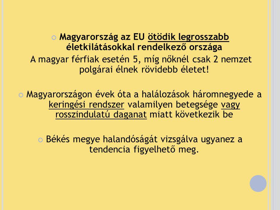 Magyarország az EU ötödik legrosszabb életkilátásokkal rendelkező országa A magyar férfiak esetén 5, míg nőknél csak 2 nemzet polgárai élnek rövidebb életet.