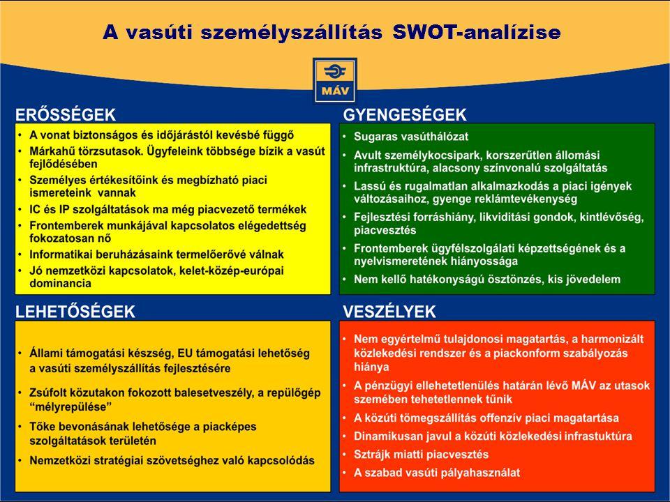 A vasúti személyszállítás SWOT-analízise