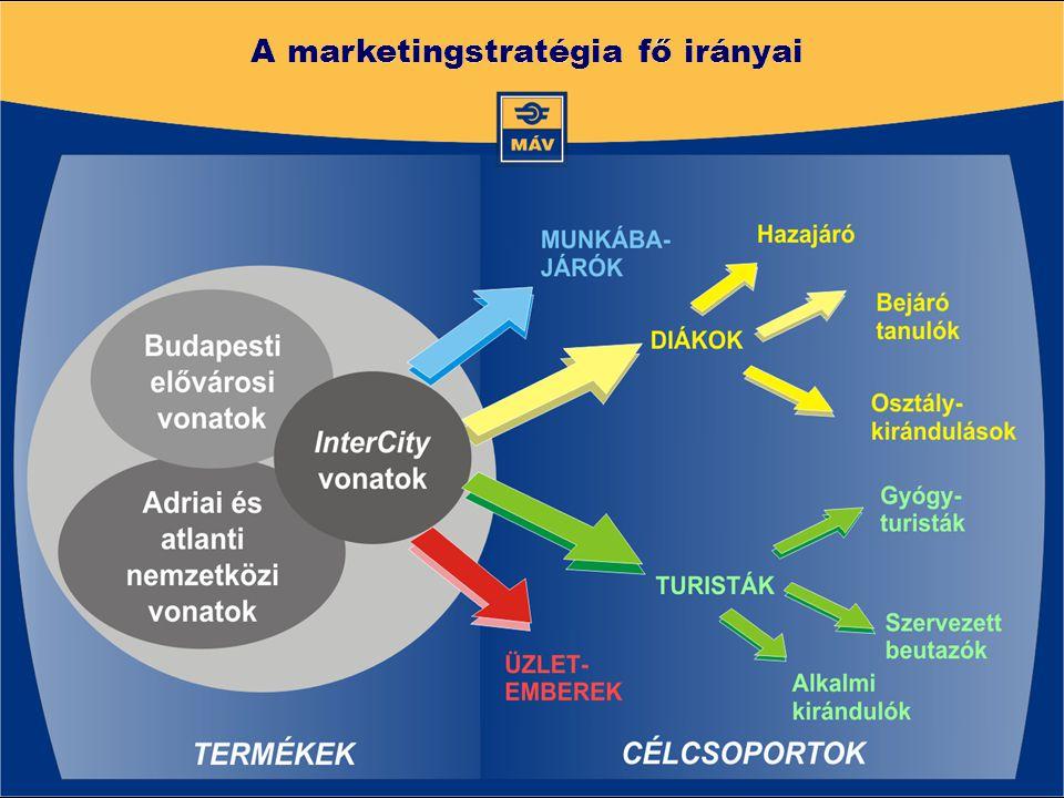 A marketingstratégia fő irányai