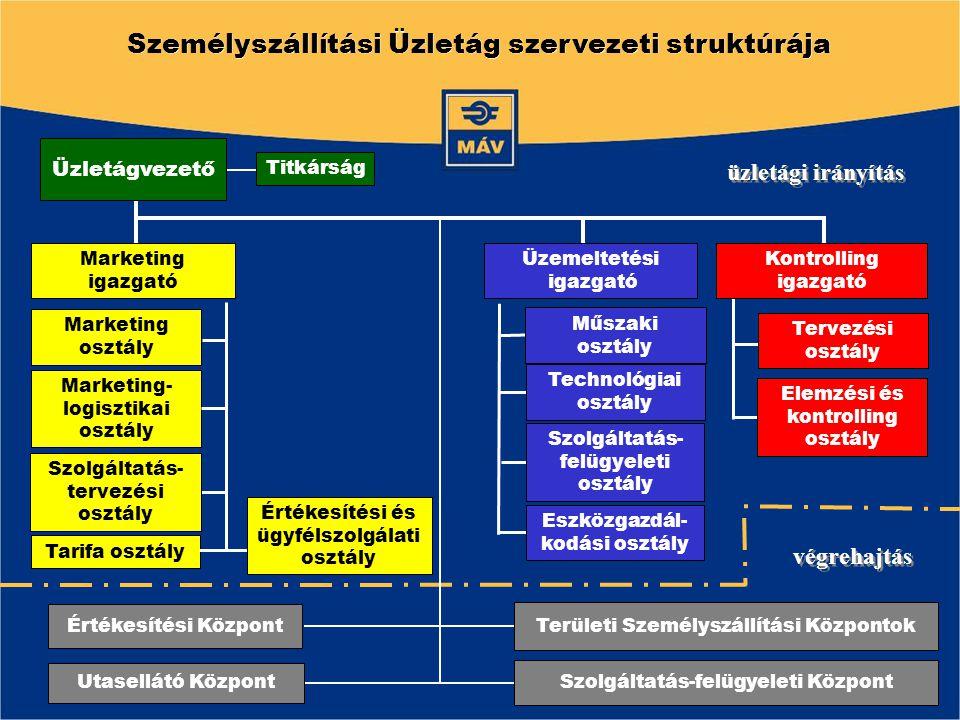 Személyszállítási Üzletág szervezeti struktúrája Tarifa osztály Marketing- logisztikai osztály Marketing osztály üzletági irányítás végrehajtás Elemzé