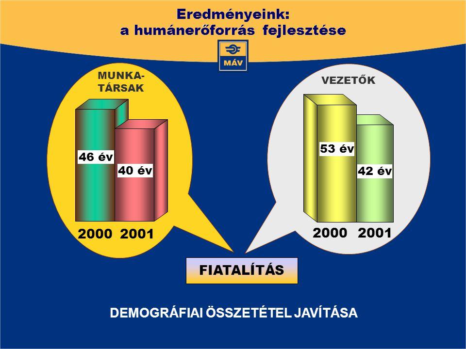 FIATALÍTÁS DEMOGRÁFIAI ÖSSZETÉTEL JAVÍTÁSA 2000 2001 46 év 40 év MUNKA- TÁRSAK VEZETŐK 2001 2000 42 év 53 év Eredményeink: a humánerőforrás fejlesztés