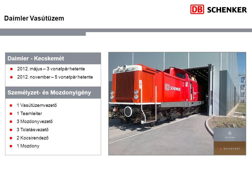 2012. május – 3 vonatpár hetente 2012. november – 5 vonatpár hetente Daimler - Kecskemét 1 Vasútüzemvezető 1 Teamleiter 3 Mozdonyvezető 3 Tolatásvezet