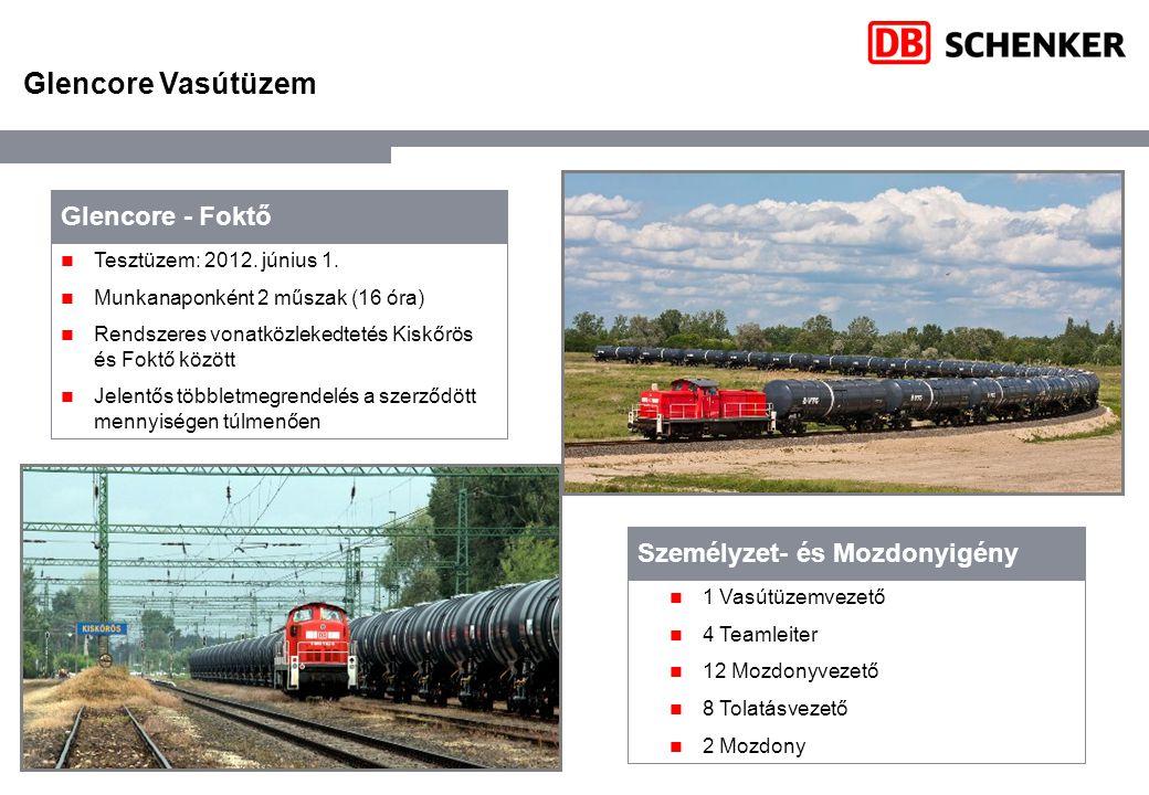 Tesztüzem: 2012. június 1. Munkanaponként 2 műszak (16 óra) Rendszeres vonatközlekedtetés Kiskőrös és Foktő között Jelentős többletmegrendelés a szerz
