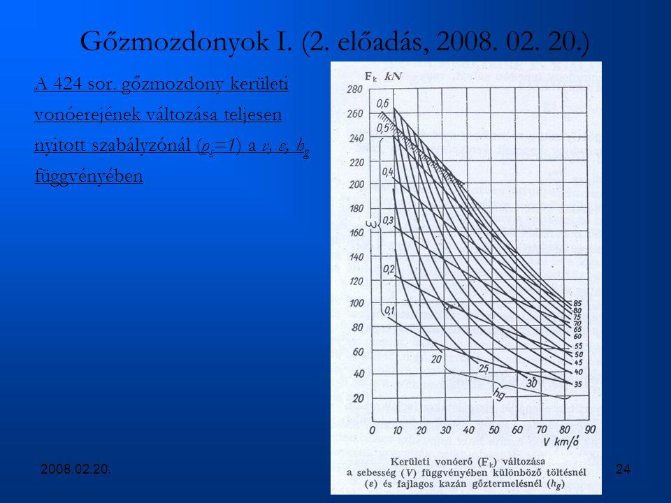 2008.02.20.24 Gőzmozdonyok I. (2. előadás, 2008. 02. 20.) A 424 sor. gőzmozdony kerületi vonóerejének változása teljesen nyitott szabályzónál (ρ s =1)