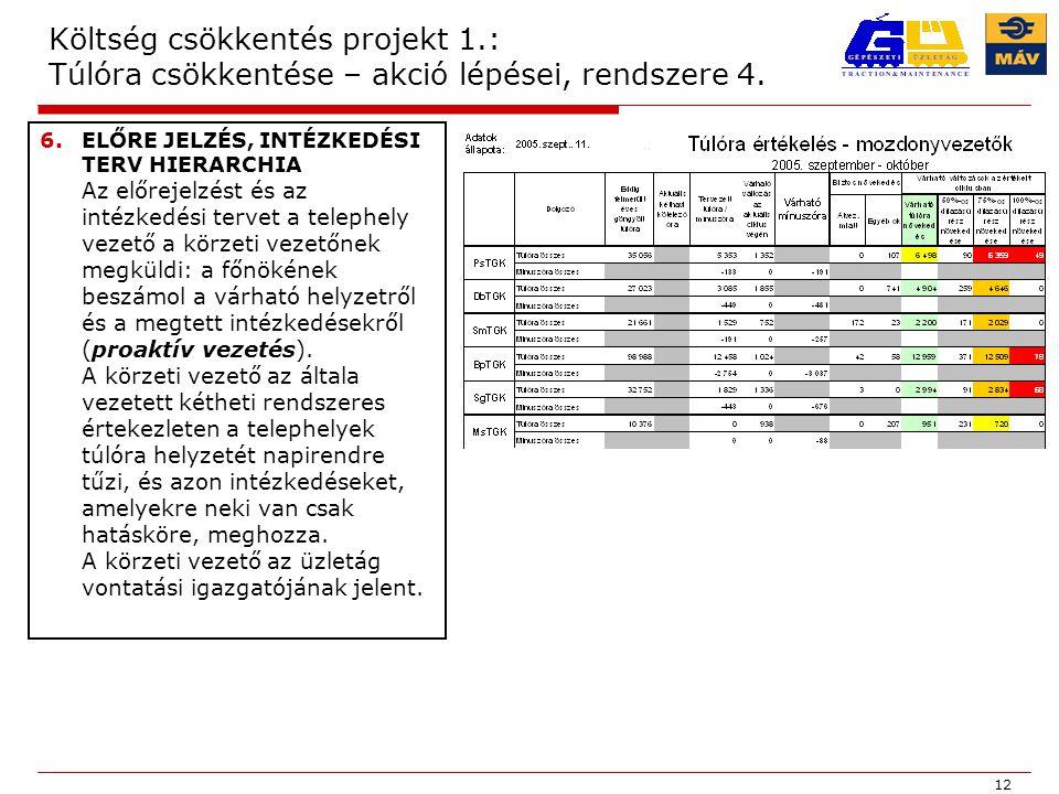 12 Költség csökkentés projekt 1.: Túlóra csökkentése – akció lépései, rendszere 4.