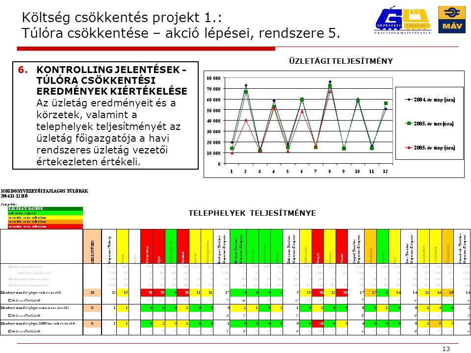 13 Költség csökkentés projekt 1.: Túlóra csökkentése – akció lépései, rendszere 5.