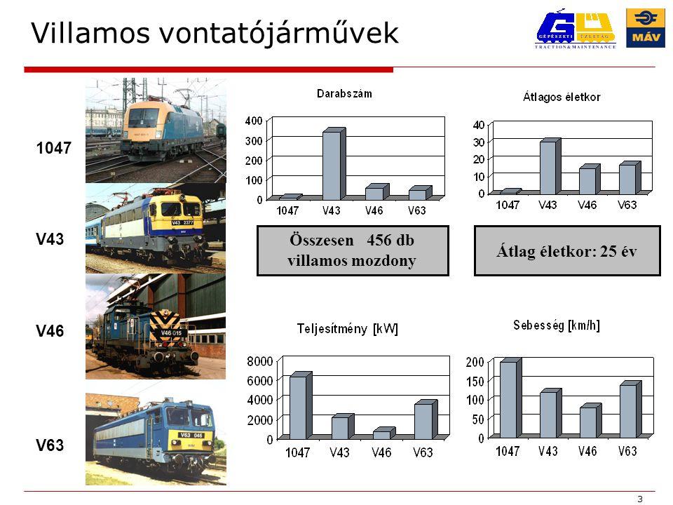 3 Villamos vontatójárművek 1047 V43 V46 V63 Összesen 456 db villamos mozdony Átlag életkor: 25 év